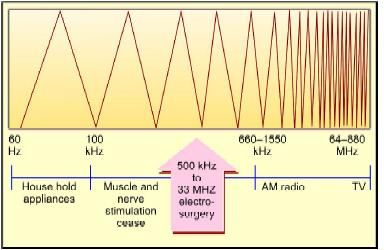 Frequency range of electrosurgery