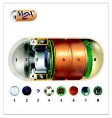 Endoscopy Types | RM.