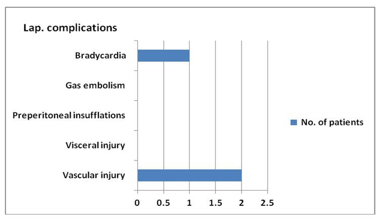 Laparoscopic Complication Rate