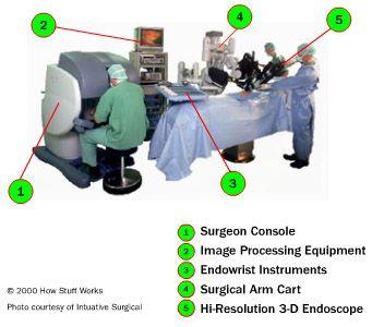 DaVinci Robotic Surgery System
