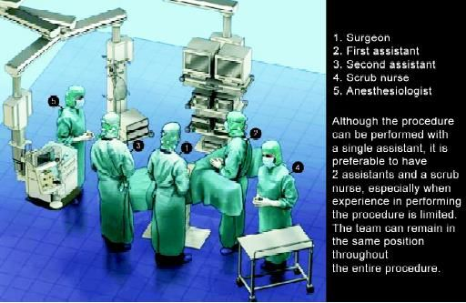 Position of a surgical team in colorectal surgery